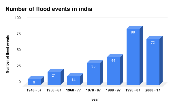 Number of flood events in india